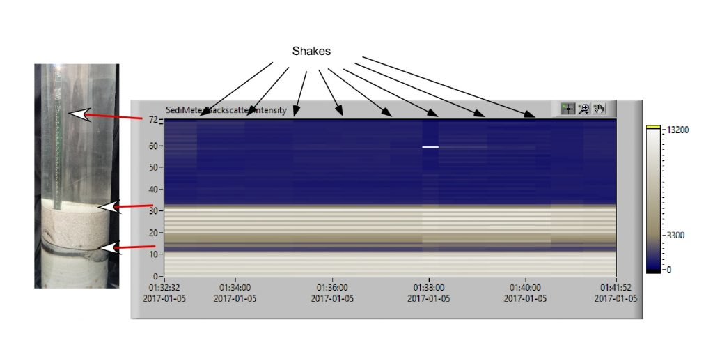 Notice how the shaking helped dislodge particles the first few times, and a bubble that appeared after rotating it (the white field). Also notice that the resolution is now 5 mm instead of 10 mm, enabling the detection of the narrow dark sediment layer in the test tank. Click for full resolution.