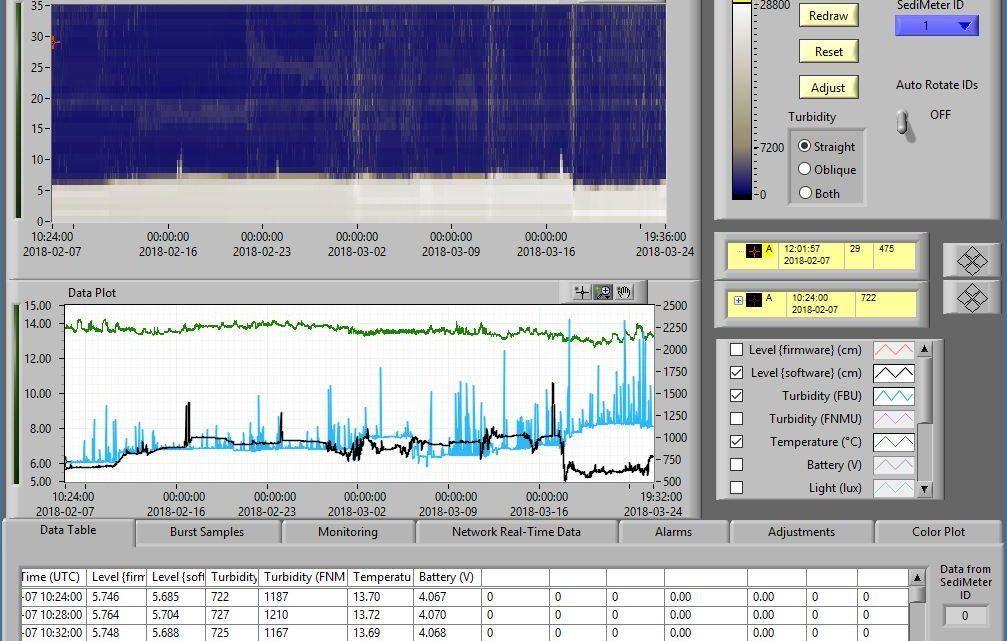 SediMeter Demo Data File